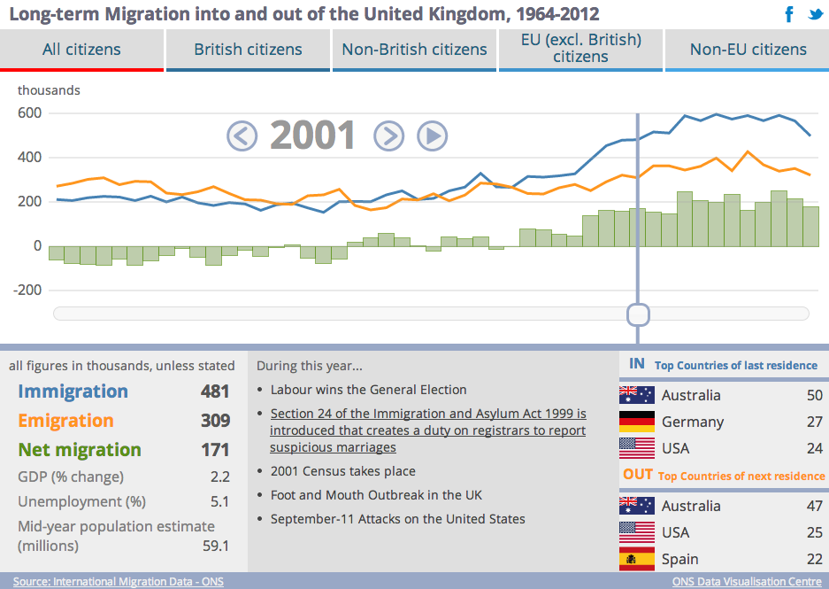 Long-term Migration into and out of the United Kingdom