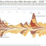 3 - Ebb and Flow of Movies