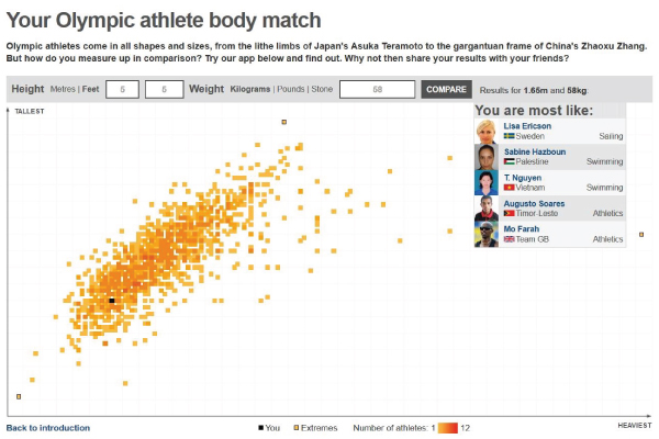 Athlete body match
