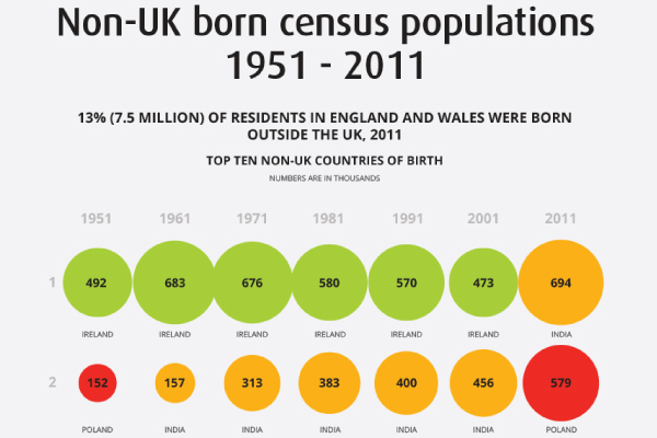 Non-UK born census population