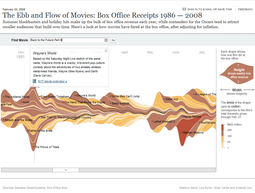 flow of movies