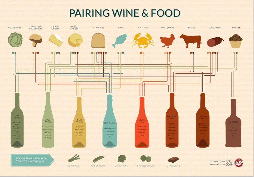 Pairing Wine and Foo