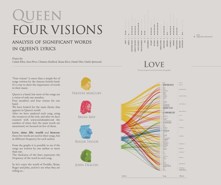 queen four visions