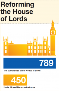 Lib Dem reforming house of lords