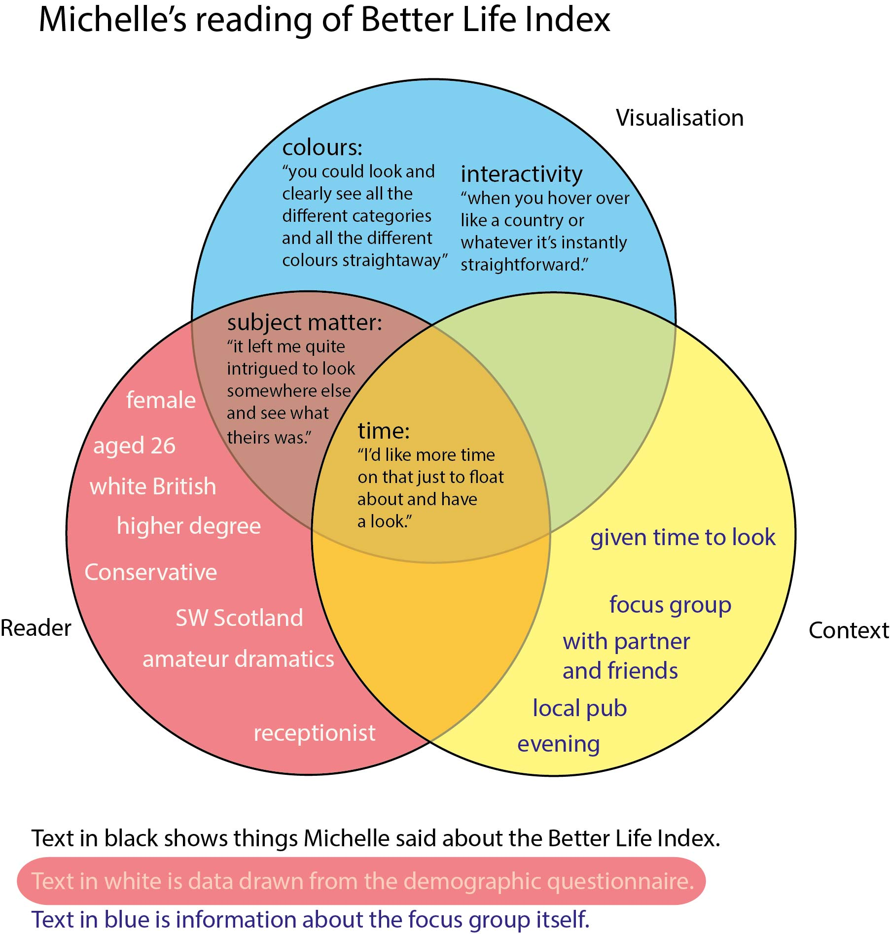 the challenge of visualising qualitative data  can a venn diagram help us to understand the