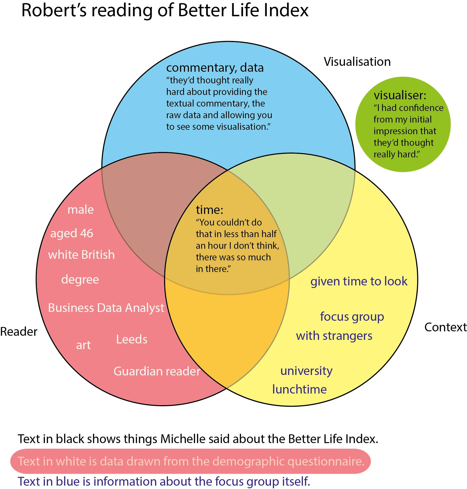 The challenge of visualising qualitative data can a venn diagram michelle valued the clarity of the categories and the way the colours enabled her to quickly understand what was being represented this is about pooptronica Images