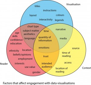 Venn factors engagement