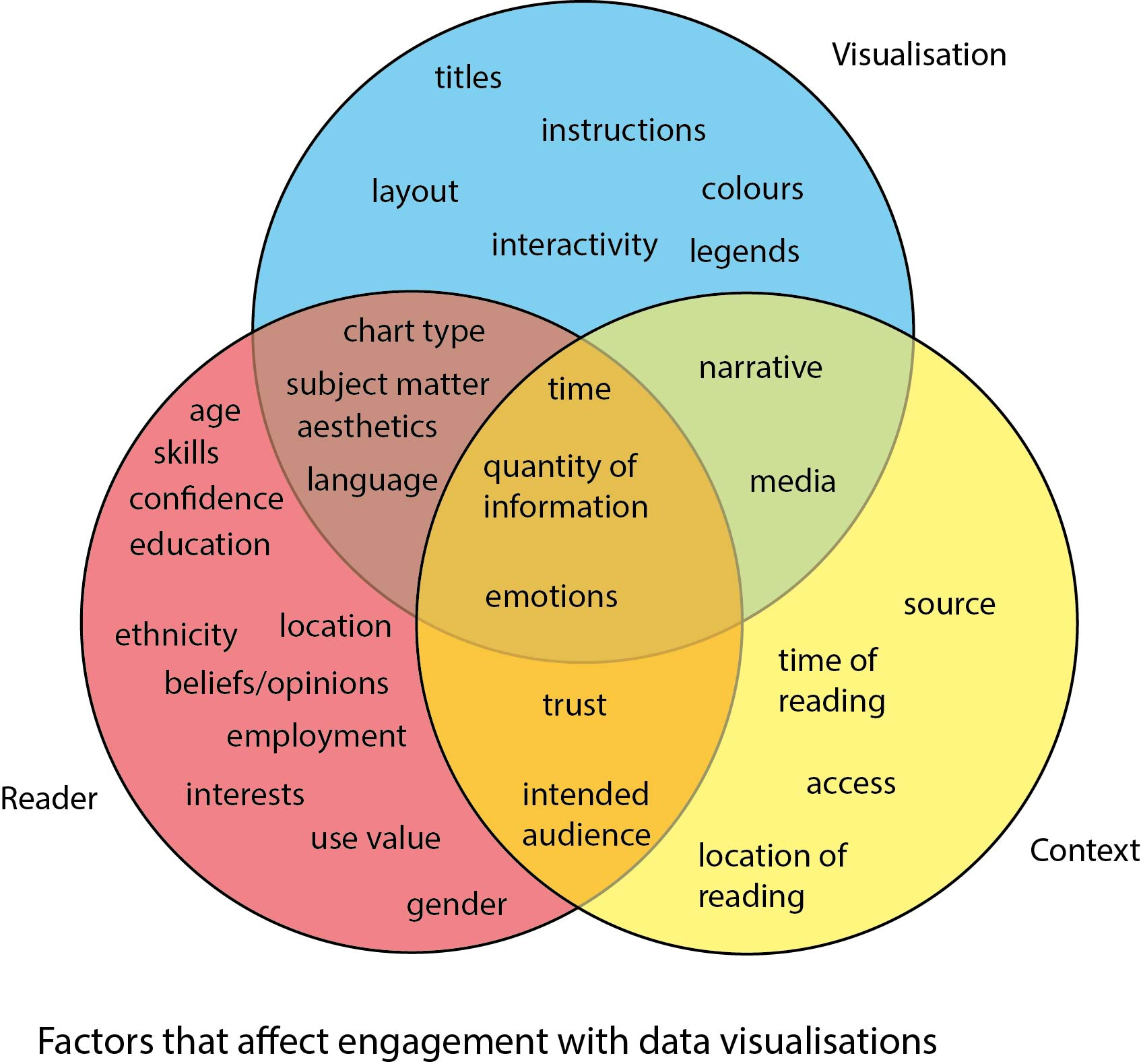 The Challenge of Visualising Qualitative Data: can a Venn diagram ...